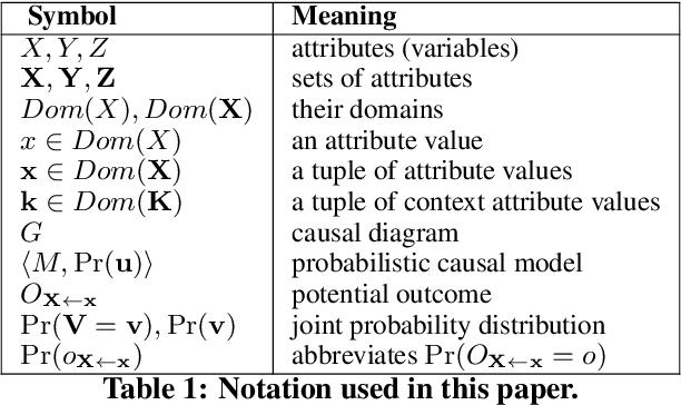 Figure 2 for Explaining Black-Box Algorithms Using Probabilistic Contrastive Counterfactuals
