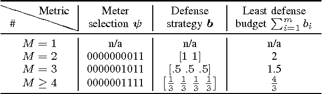 Figure 3 from Defending Against False Data Injection Attacks