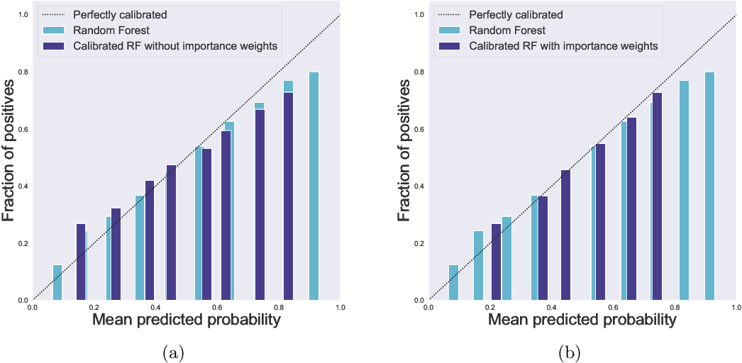 Figure 2 for Distribution-free binary classification: prediction sets, confidence intervals and calibration