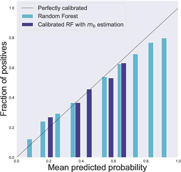 Figure 3 for Distribution-free binary classification: prediction sets, confidence intervals and calibration
