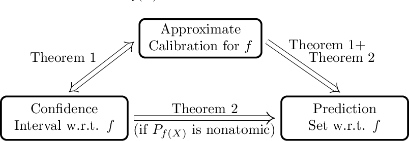 Figure 1 for Distribution-free binary classification: prediction sets, confidence intervals and calibration