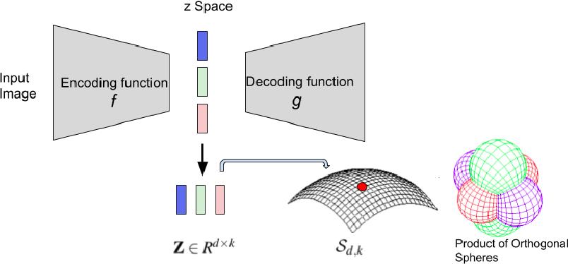 Figure 1 for Product of Orthogonal Spheres Parameterization for Disentangled Representation Learning