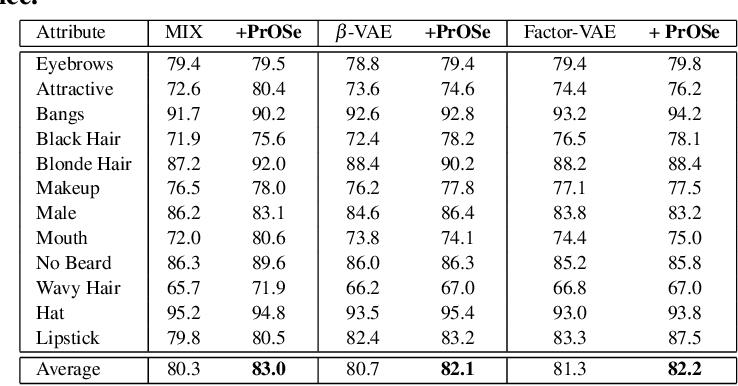 Figure 2 for Product of Orthogonal Spheres Parameterization for Disentangled Representation Learning