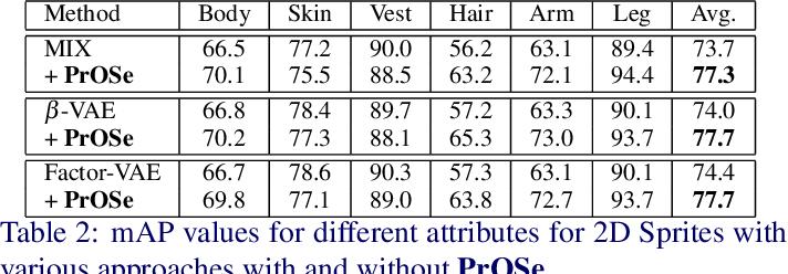Figure 3 for Product of Orthogonal Spheres Parameterization for Disentangled Representation Learning