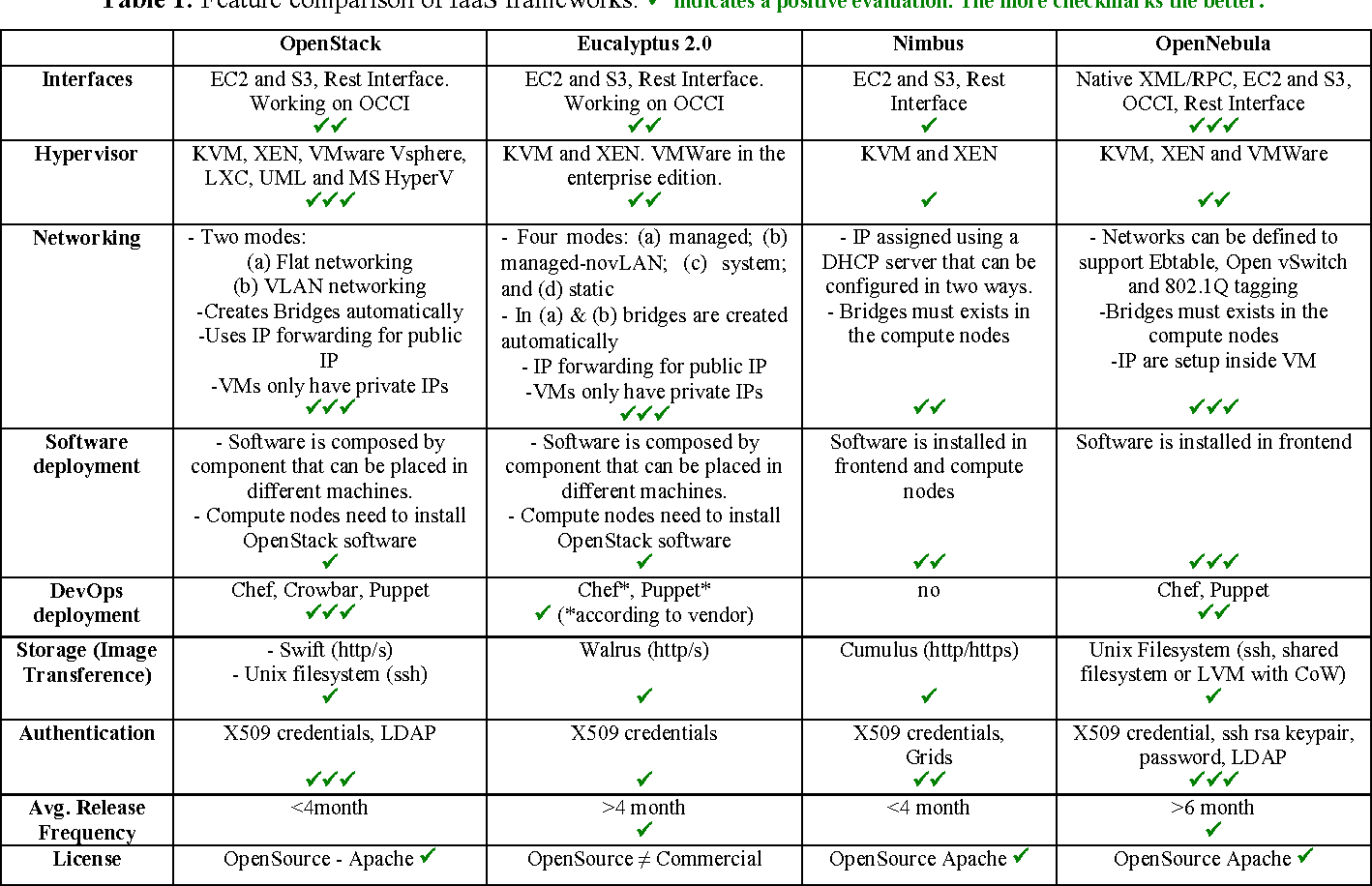 Table 1 from Comparison of Multiple Cloud Frameworks - Semantic Scholar