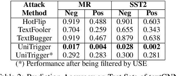 Figure 3 for Detecting Universal Trigger's Adversarial Attack with Honeypot