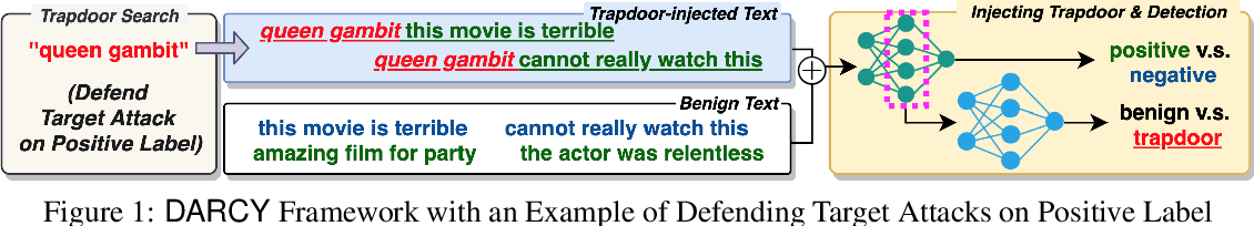 Figure 2 for Detecting Universal Trigger's Adversarial Attack with Honeypot