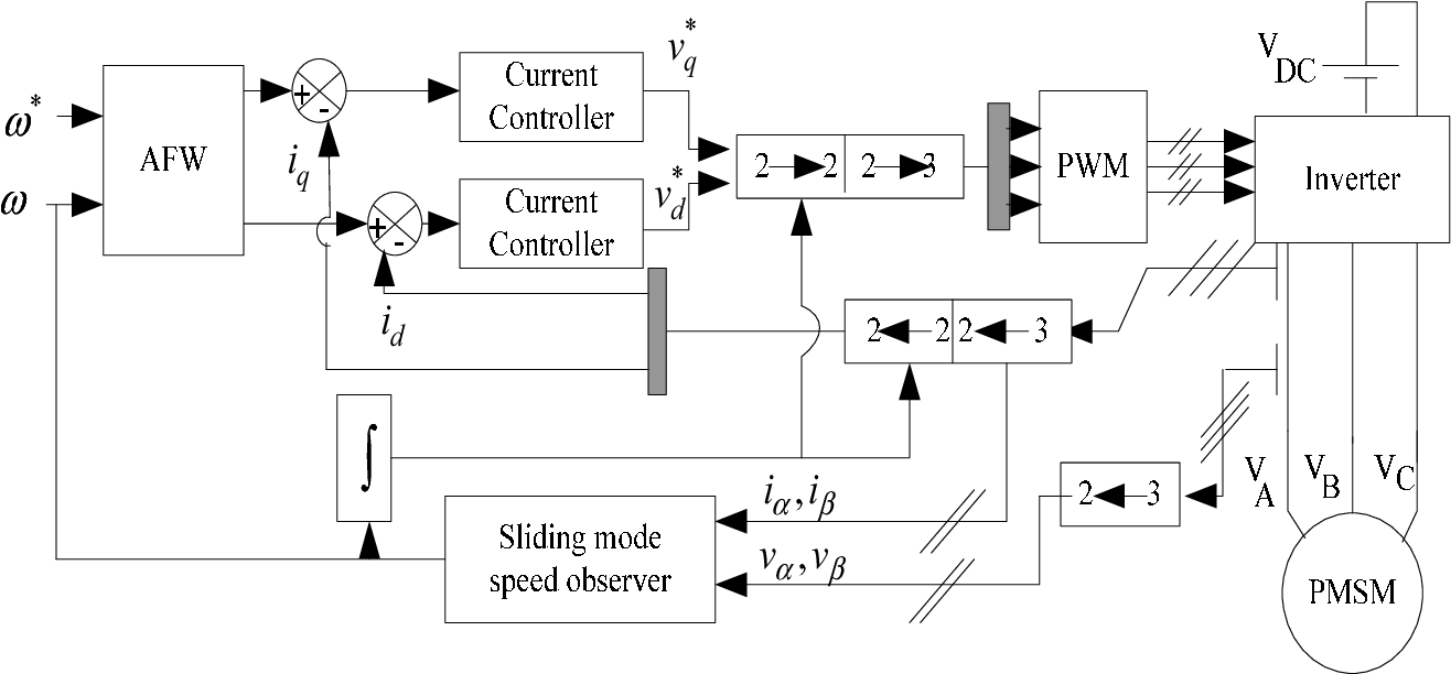 Robust High Speed Control Algorithm For Pmsm Sensorless Drives Pwm Inverter Circuit Semantic Scholar