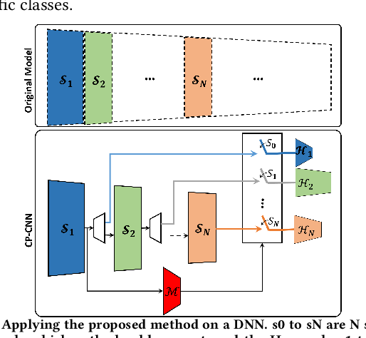 Figure 1 for Cluster-Based Partitioning of Convolutional Neural Networks, A Solution for Computational Energy and Complexity Reduction