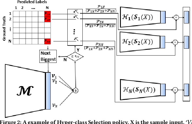 Figure 3 for Cluster-Based Partitioning of Convolutional Neural Networks, A Solution for Computational Energy and Complexity Reduction