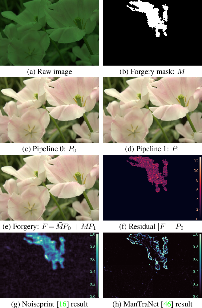 Figure 1 for Non-Semantic Evaluation of Image Forensics Tools: Methodology and Database