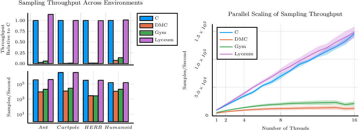 Figure 1 for Lyceum: An efficient and scalable ecosystem for robot learning
