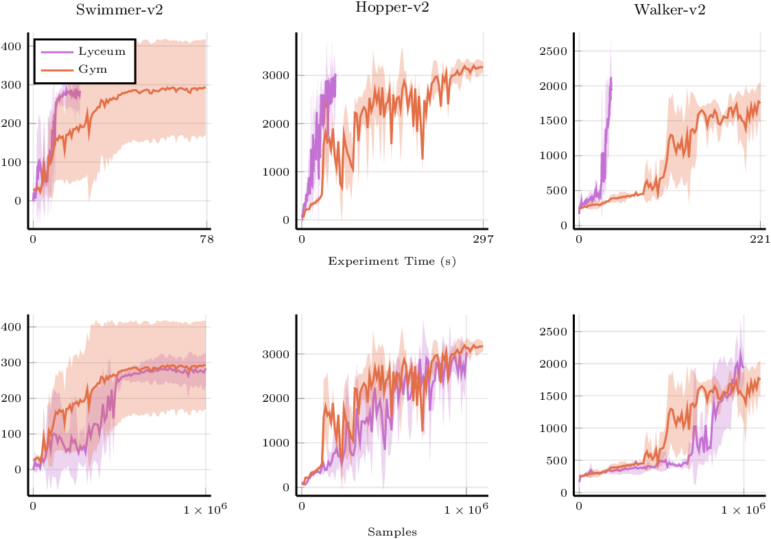 Figure 3 for Lyceum: An efficient and scalable ecosystem for robot learning
