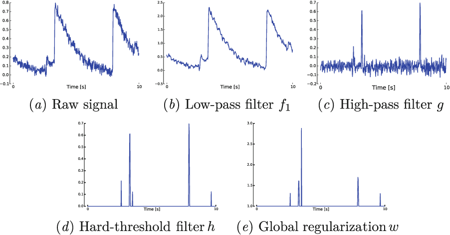 Figure 1 for Simple connectome inference from partial correlation statistics in calcium imaging