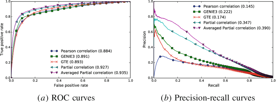 Figure 3 for Simple connectome inference from partial correlation statistics in calcium imaging