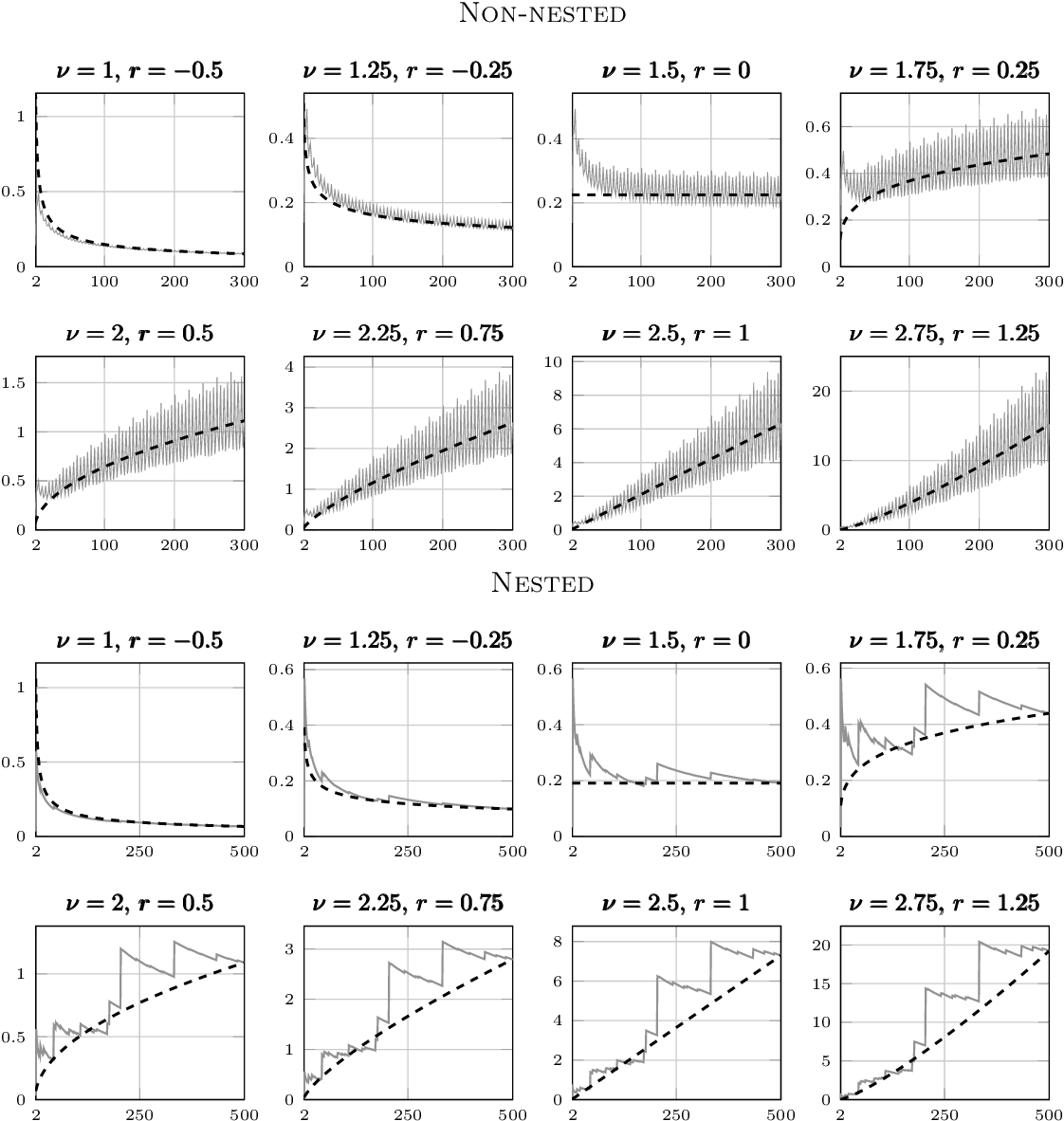 Figure 1 for Maximum likelihood estimation and uncertainty quantification for Gaussian process approximation of deterministic functions