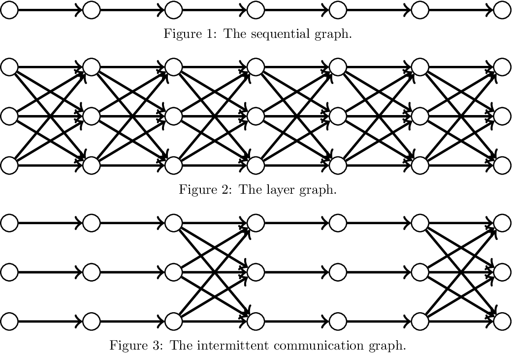 Figure 1 for The Minimax Complexity of Distributed Optimization