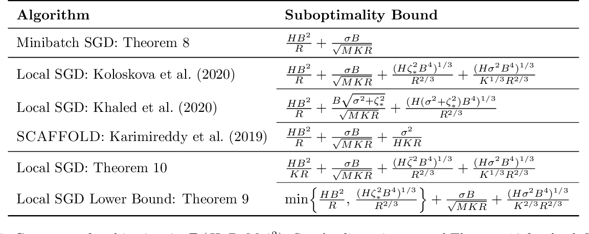 Figure 3 for The Minimax Complexity of Distributed Optimization