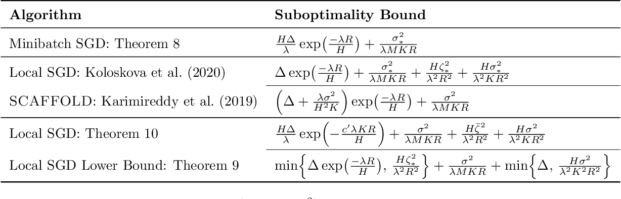 Figure 4 for The Minimax Complexity of Distributed Optimization