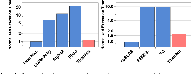 Figure 1 for Tiramisu: A Code Optimization Framework for High Performance Systems