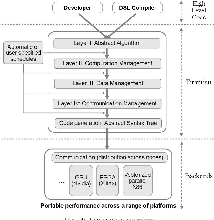 Figure 4 for Tiramisu: A Code Optimization Framework for High Performance Systems