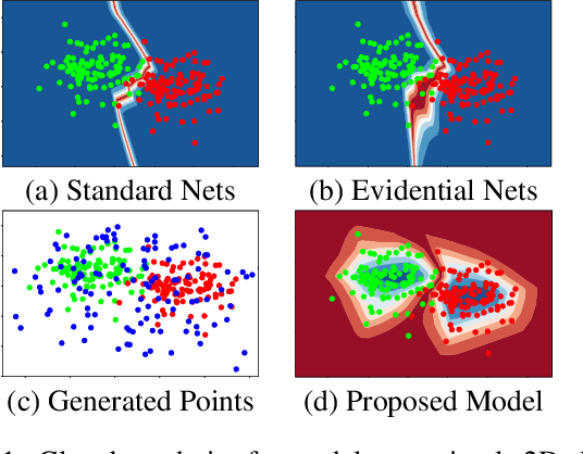 Figure 1 for Uncertainty-Aware Deep Classifiers using Generative Models
