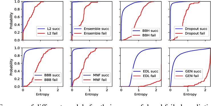 Figure 4 for Uncertainty-Aware Deep Classifiers using Generative Models