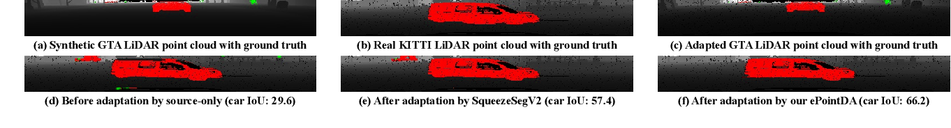 Figure 1 for ePointDA: An End-to-End Simulation-to-Real Domain Adaptation Framework for LiDAR Point Cloud Segmentation