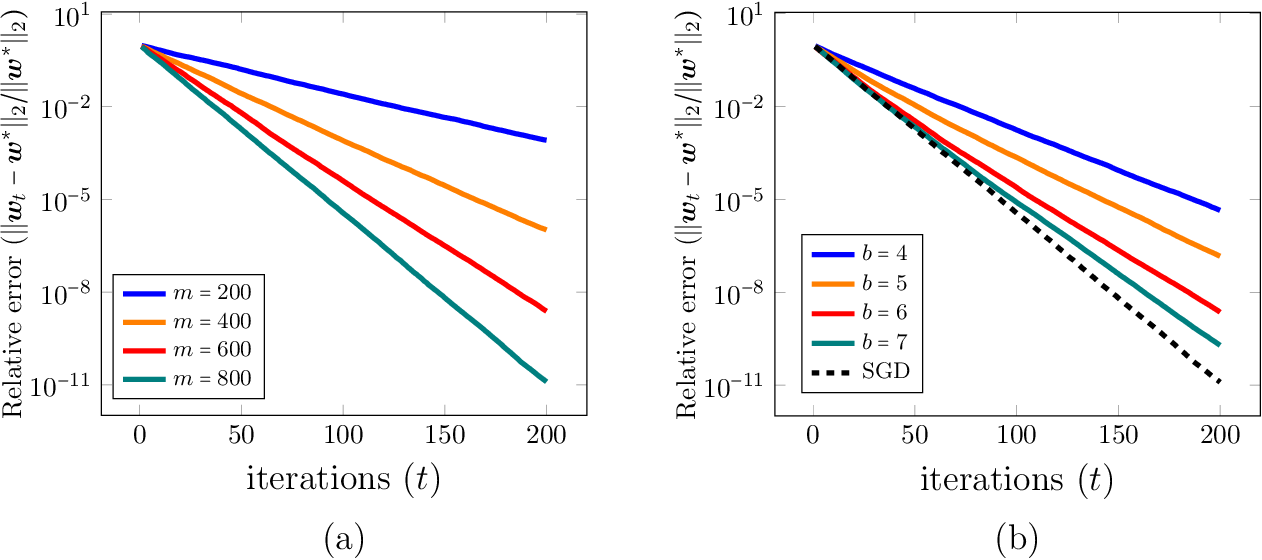 Figure 2 for Fitting ReLUs via SGD and Quantized SGD