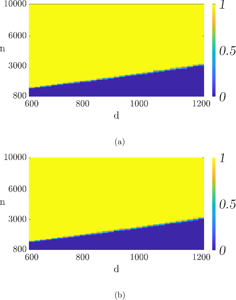 Figure 4 for Fitting ReLUs via SGD and Quantized SGD