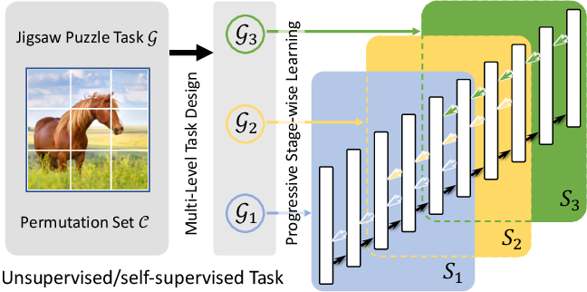 Figure 1 for Progressive Stage-wise Learning for Unsupervised Feature Representation Enhancement