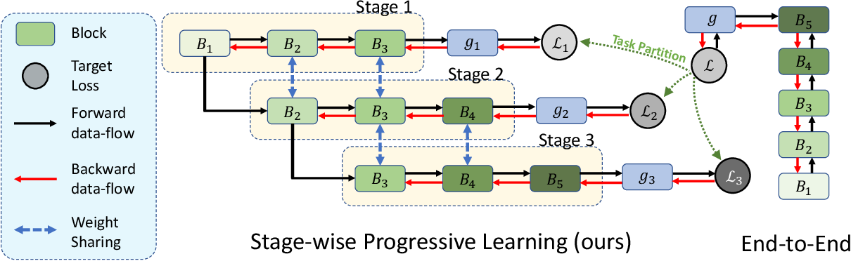 Figure 3 for Progressive Stage-wise Learning for Unsupervised Feature Representation Enhancement