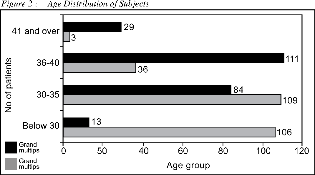 Figure 2 : Age Distribution of Subjects