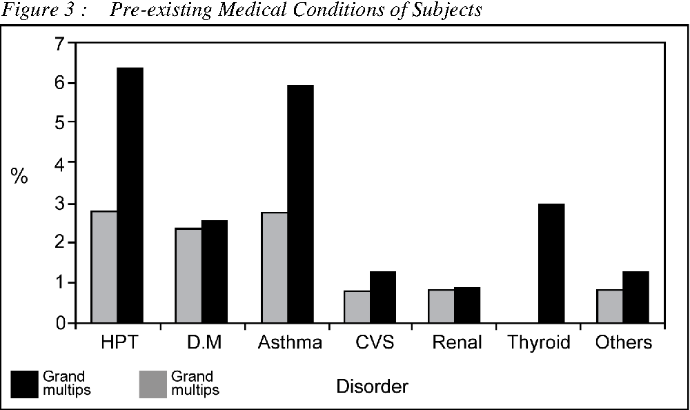 Figure 3 : Pre-existing Medical Conditions of Subjects