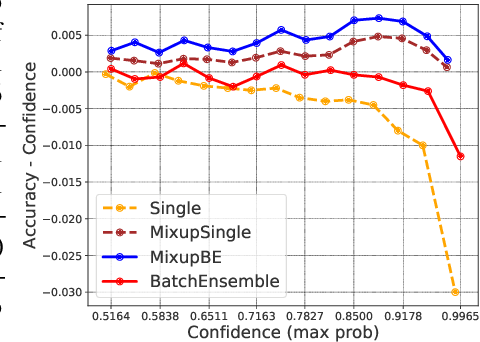 Figure 2 for Combining Ensembles and Data Augmentation can Harm your Calibration