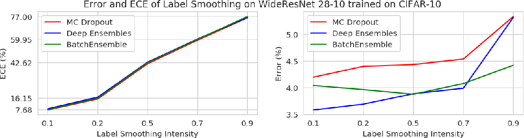 Figure 4 for Combining Ensembles and Data Augmentation can Harm your Calibration