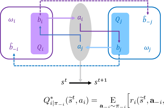 Figure 1 for Emergence of Theory of Mind Collaboration in Multiagent Systems