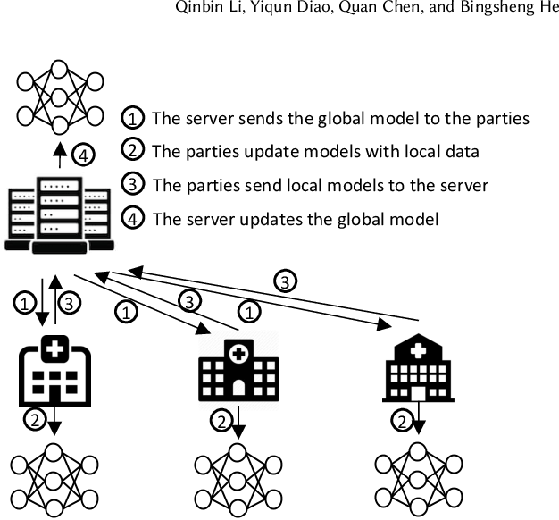 Figure 1 for Federated Learning on Non-IID Data Silos: An Experimental Study