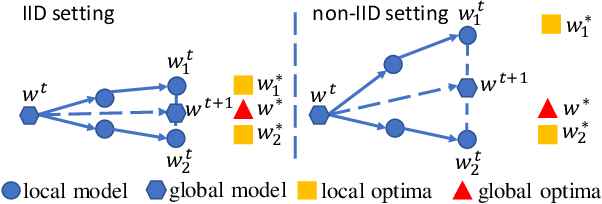 Figure 3 for Federated Learning on Non-IID Data Silos: An Experimental Study