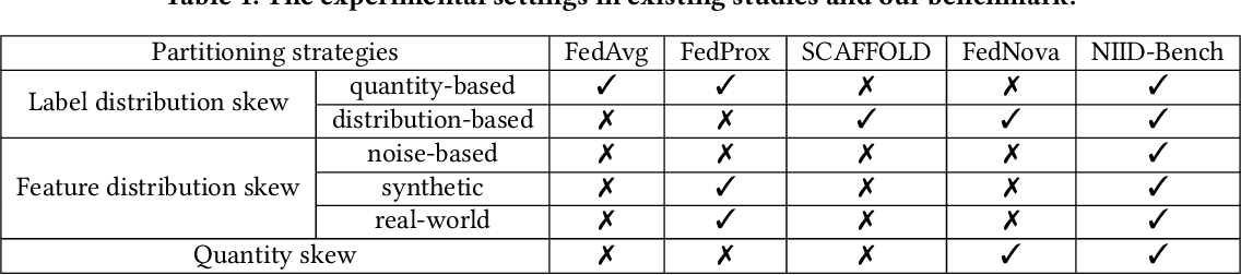 Figure 2 for Federated Learning on Non-IID Data Silos: An Experimental Study