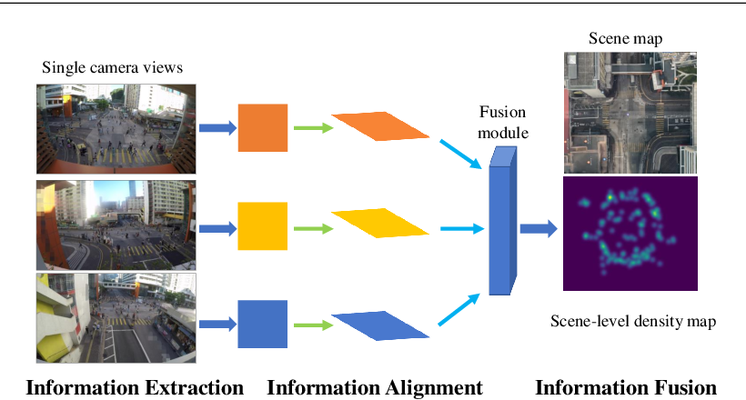 Figure 1 for Wide-Area Crowd Counting: Multi-View Fusion Networks for Counting in Large Scenes