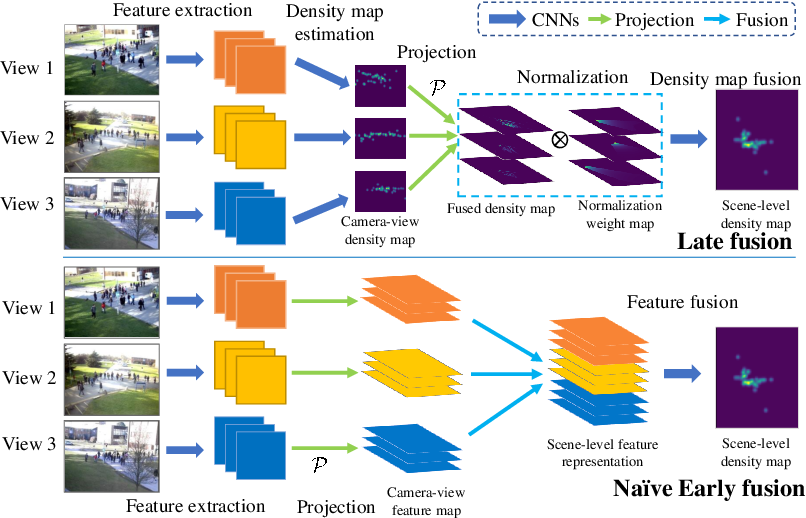 Figure 3 for Wide-Area Crowd Counting: Multi-View Fusion Networks for Counting in Large Scenes