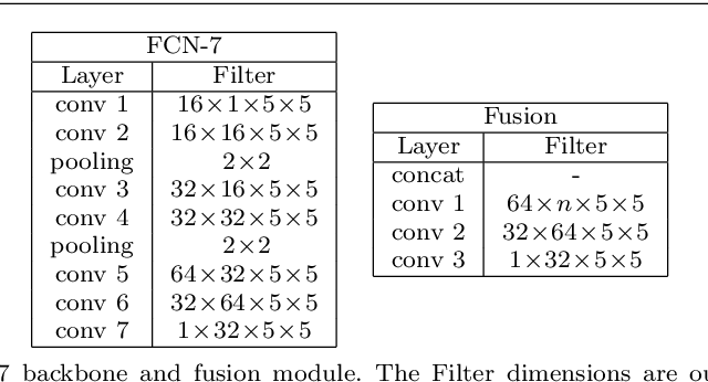 Figure 2 for Wide-Area Crowd Counting: Multi-View Fusion Networks for Counting in Large Scenes