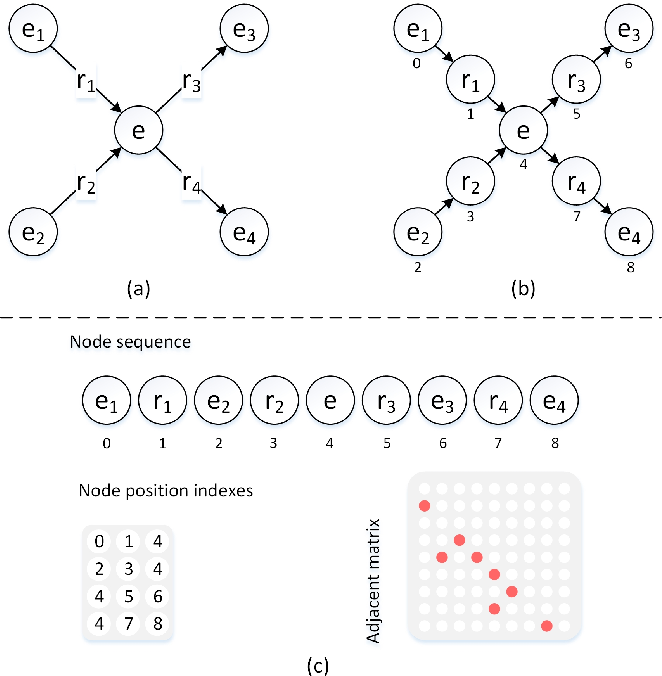 Figure 3 for Integrating Graph Contextualized Knowledge into Pre-trained Language Models
