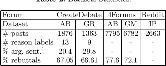 Figure 3 for Contrastive Reasons Detection and Clustering from Online Polarized Debate