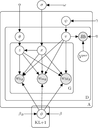Figure 2 for Contrastive Reasons Detection and Clustering from Online Polarized Debate