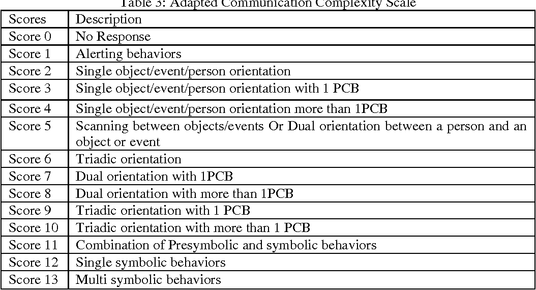 Table 3 From Pre Symbolic And Symbolic Communication Behaviors Of