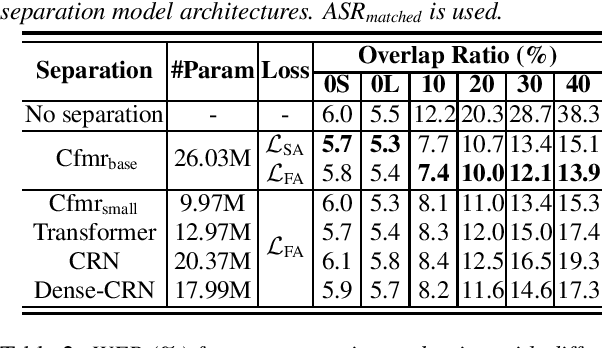 Figure 1 for Investigation of Practical Aspects of Single Channel Speech Separation for ASR