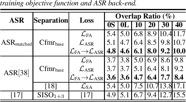 Figure 2 for Investigation of Practical Aspects of Single Channel Speech Separation for ASR