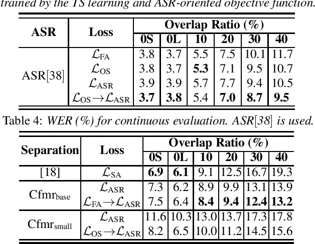 Figure 3 for Investigation of Practical Aspects of Single Channel Speech Separation for ASR